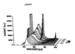 Fluorescence spectra in a propane diffusion flame