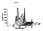 Una valanga formata da una parete magnetica in un film sottile ferromagnetico. Il colore rappresenta il tempo a cui lo spin si e' girato