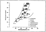 Spostamento degli spettri di fluorescenza in funzione del peso molecolare dei policiclici aromatici